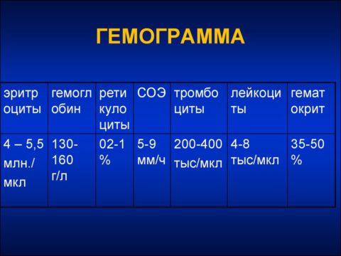 Гемограмма.