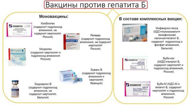 Вакцинация против гепатита B
