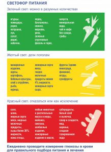 Светофор при сахарном диабете